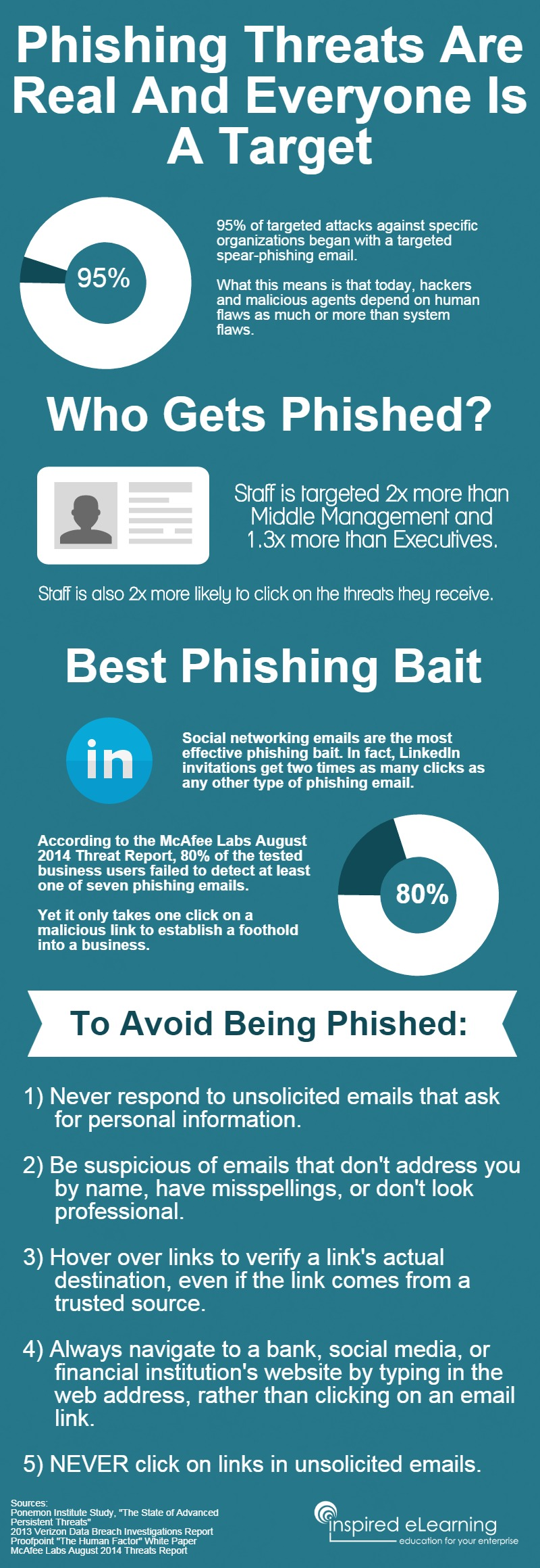 Ways to avoid being phished [infographic]